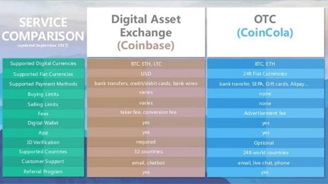 Coincola Bitcoin Exchange fees