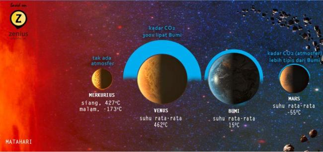 kadar CO2 vs suhu planet