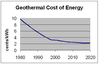 harga geothermal