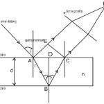 interferensi selaput lapis gelombang cahaya