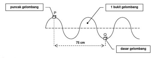 latihan soal dan pembahasan gelombang mekanik