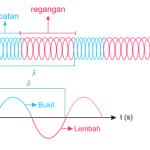 rumus fisika gelombang
