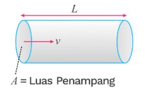 rumus debit air untuk menghitung volume