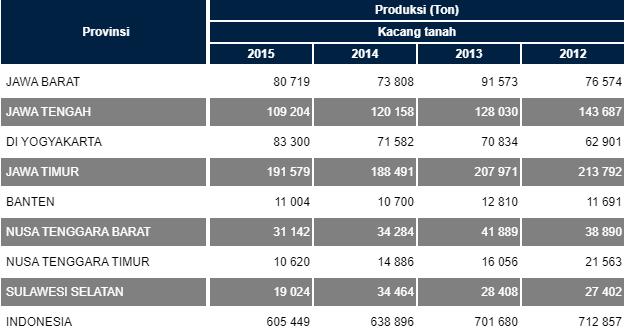 tingkat produksi kacang tanah di Indonesia
