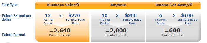 How to Earn And Use Southwest Points - Base Tier