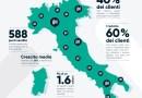 VIACASH: l'innovativo servizio bancario entra per la prima volta in Italia anche nel canale discount.