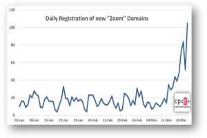 """Picco nel numero di domini registrati """"Zoom"""" e file dannosi destinati a chi lavora da casa, ma non solo"""