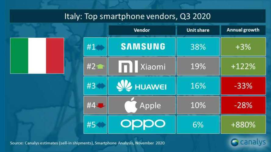 Xiaomi scala la classifica italiana dei top vendor di Canalys conquistando il secondo posto
