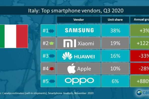 Xiaomi scala la classifica italiana dei top vendor di Canalys conquistando il secondo posto