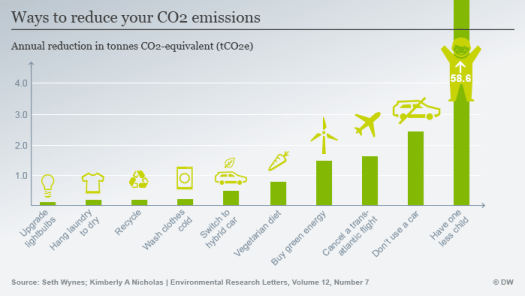 graph of ways to reduce your carbon dioxide emissions