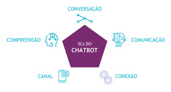 5Cs-do-Chatbot