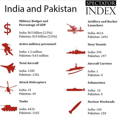 https://i1.wp.com/www.zerohedge.com/s3/files/inline-images/India%20v%20Pakistan_0.png?resize=500%2C500&ssl=1