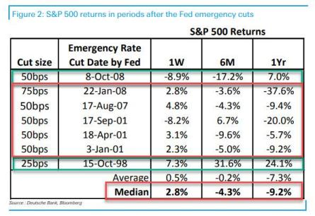 Image result for S&P returns after emergency fed rate cut