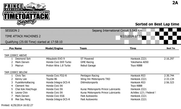 Time Attack Machines - Session 2      2.2L Above     2.2L Below
