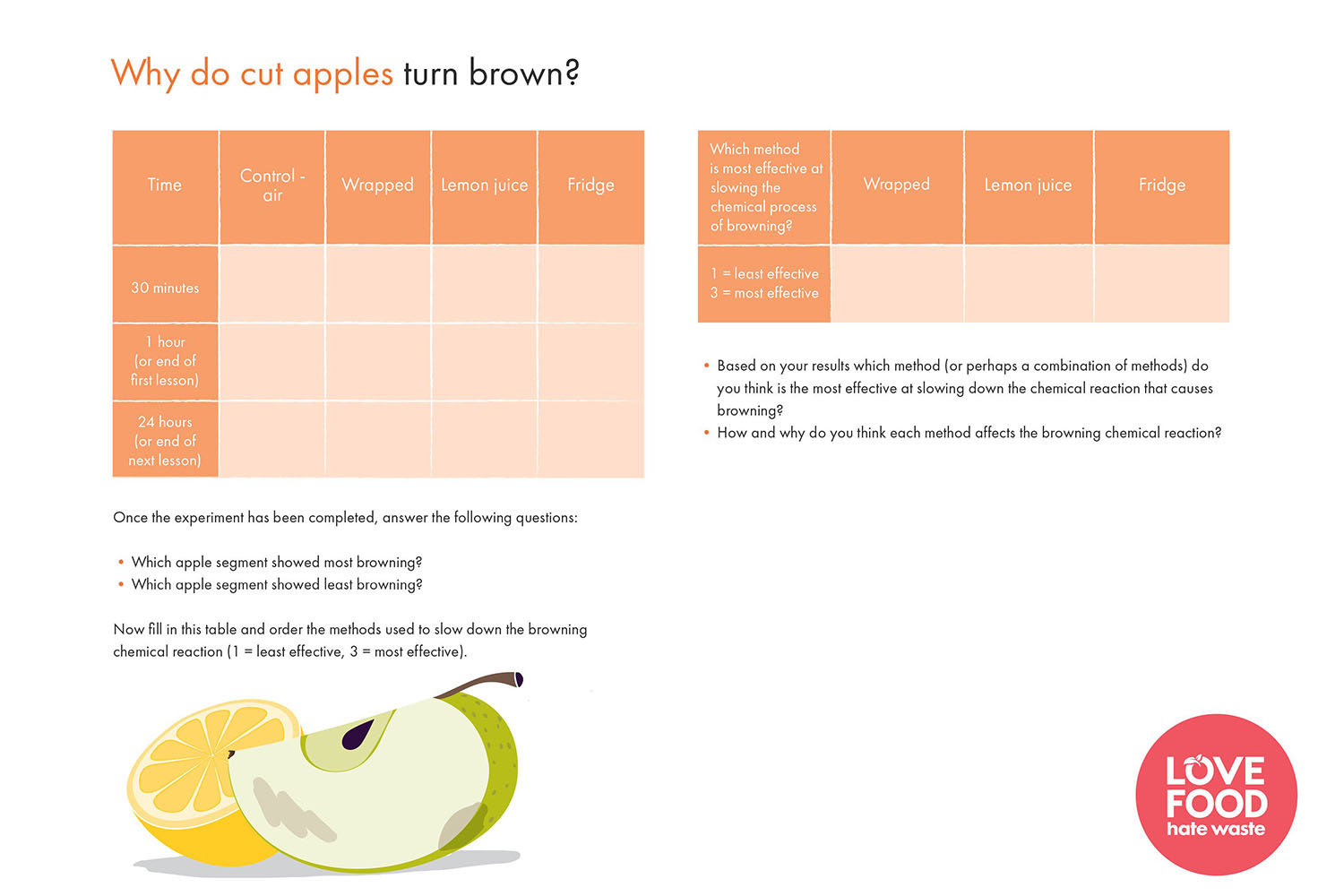 Food Waste Secondary School Resources