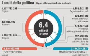 COSTI POLITICA