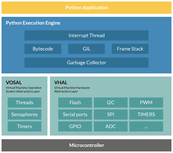 Zerynth VM - Multithread real-time OS for Embedded Python