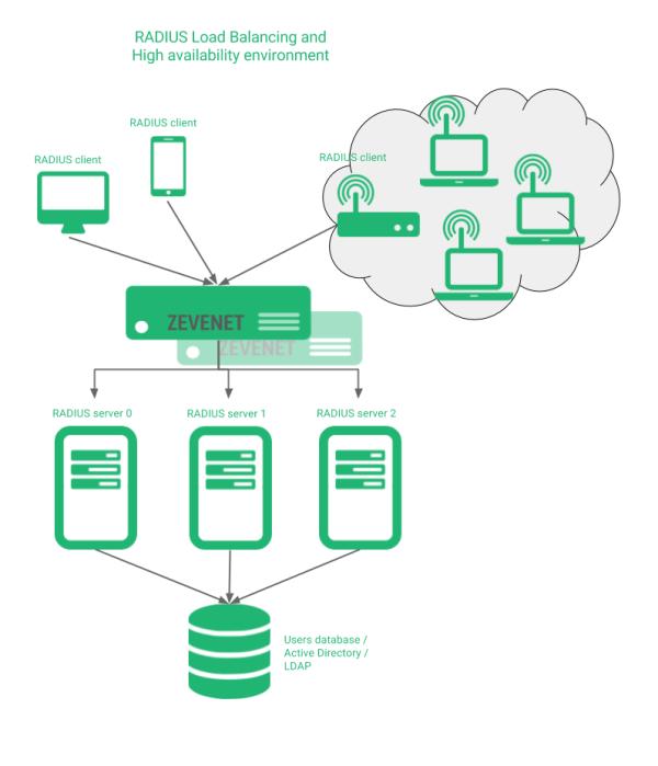 Remote Authentication Dial-In User Service (RADIUS ...