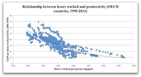 Relations entre durée du travail et productivité