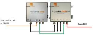 FibreIRS GI-Fibre O2E optyczny konwerter