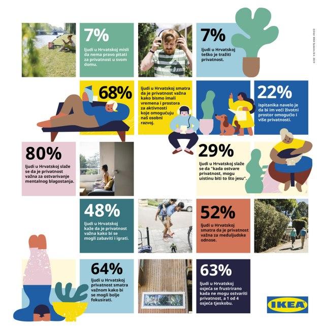 Život kod kuće / IKEA istraživanje