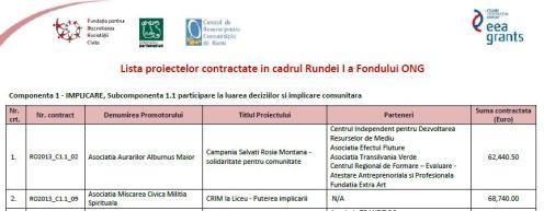 Fondul Ong EEa grants asociatia aurarilor rosia montana si militia spirituala