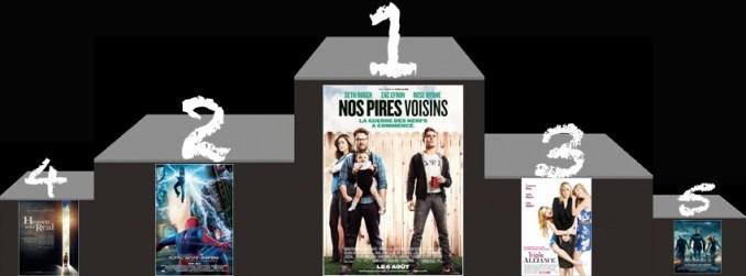 Box Office Us