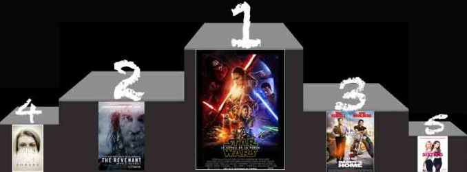 Box-Office-us-du-10-janvier-2016