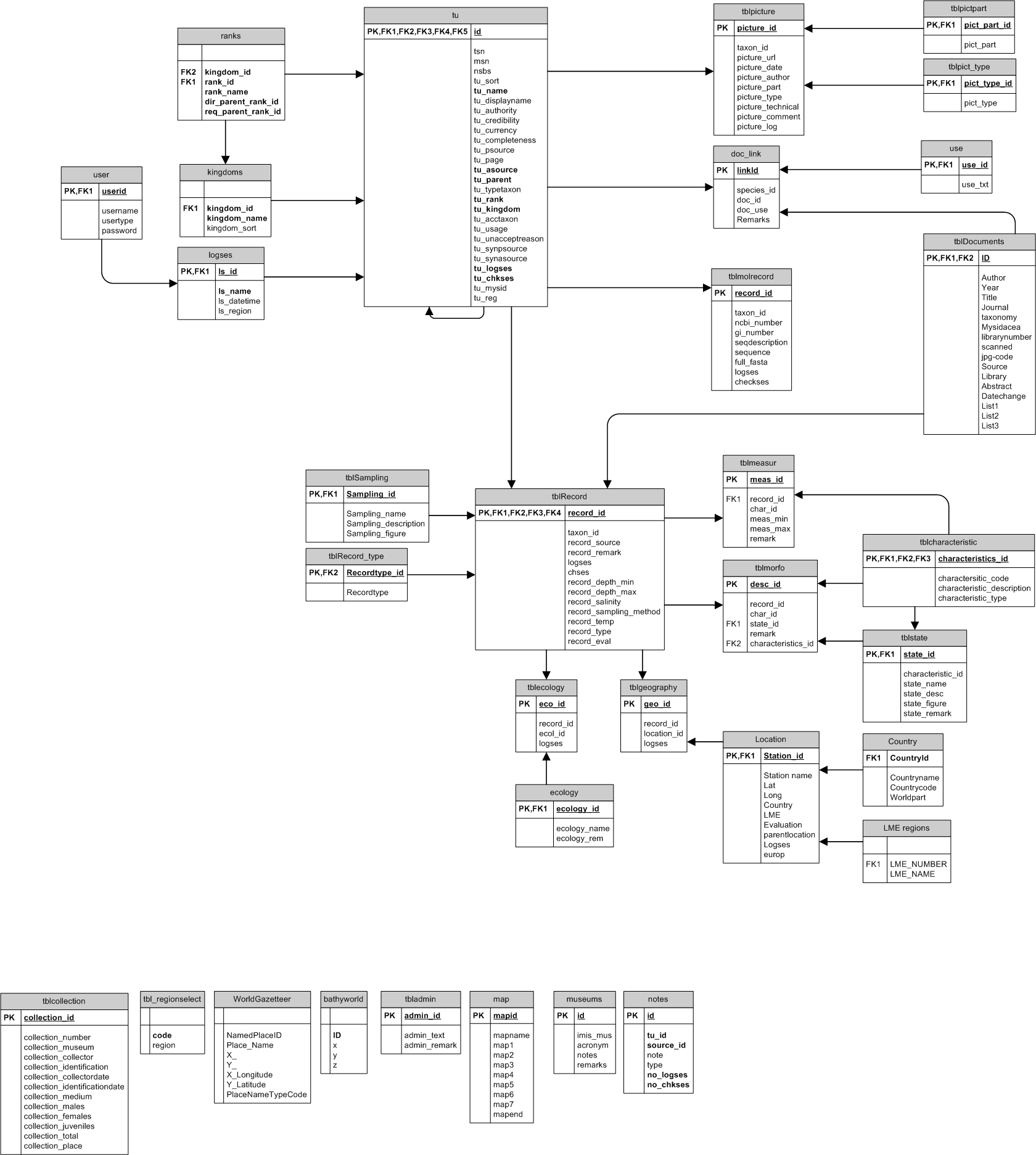 Index Of Stuff Db Diagrams