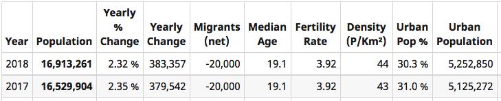 Zimbabwe Population 2017/18