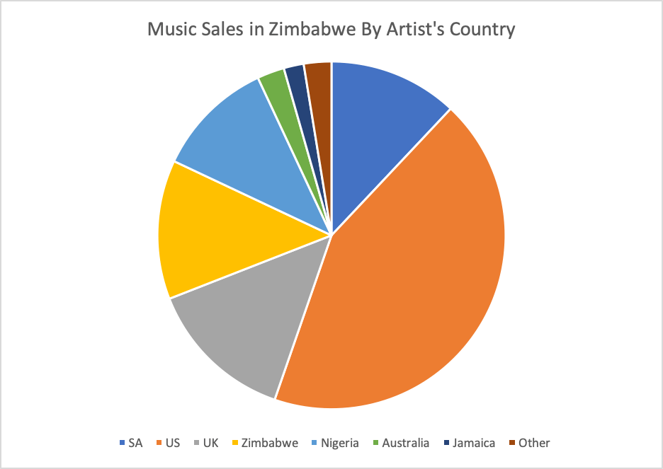Music-Sales-by-artists-country