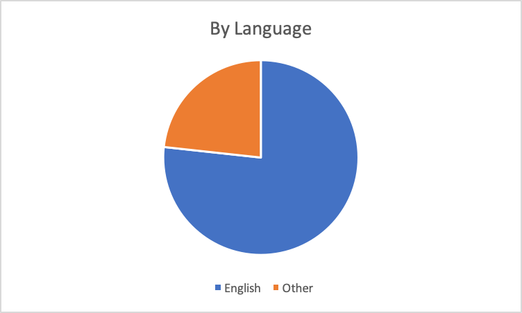 Sales-by-Language-of-Music