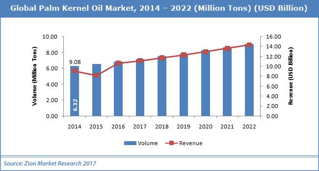 Global-Palm-Kernel-Oil-Market.png