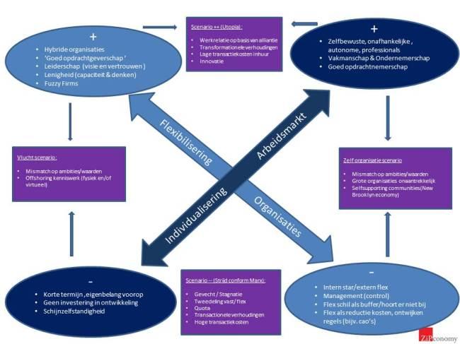 scenarios flex en individualisering