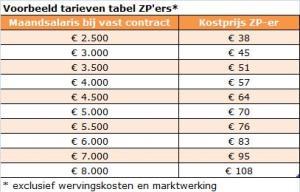 tabel voorbeeld ZP tarieven