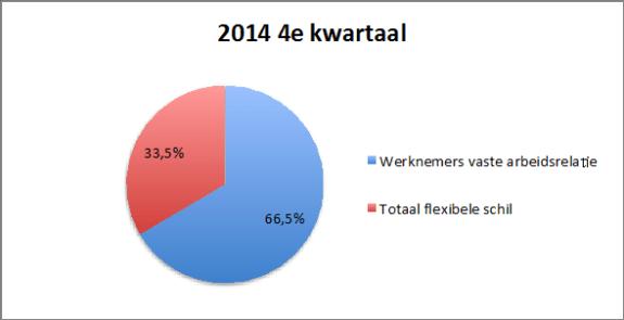 vast versus flex contract vierde kwartaal 2014