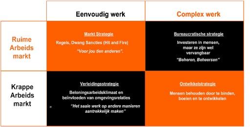 arbeidsmarktschema