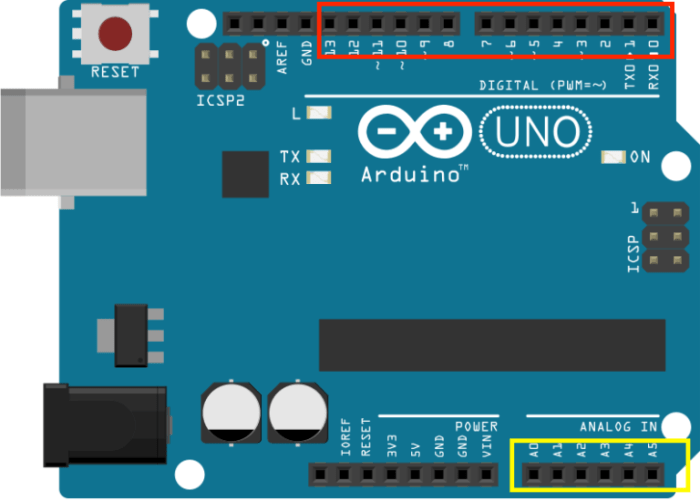 The Arduino's Digital Pins (boxed in Red) and Analog Pins (boxed in Yellow).