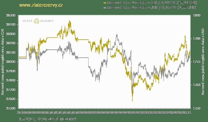 Cenový vývoj 1 unce zlata v CZK a USD za poslední týden