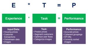 2017-04-06-001-Machine-Learning-Definition-ETP-Framework