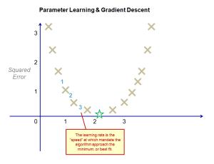 2017-04-30-006-Univariate-Linear-Regression-Simplified-Gradient-Descent