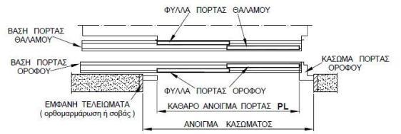 nomothesia-porta-automati