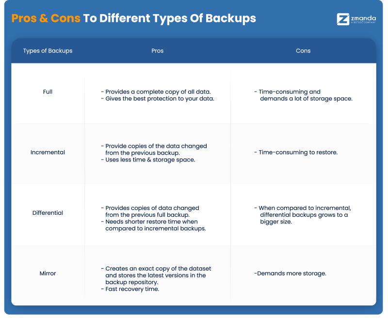 Pros and Cons to Different Types of Server Backups