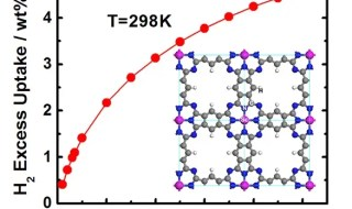 At a temperature of 298 K and pressure of 100 bar, the new hydrogen material can store hydrogen at a density of 4.6 wt. %