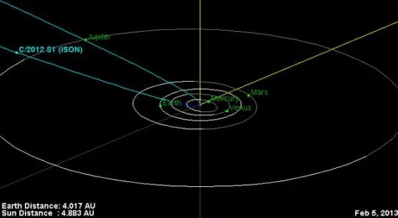 This is the orbital trajectory of comet C/2012 S1 (ISON). The comet is currently located just inside the orbit of Jupiter. In November 2013, ISON will pass less than 1.1 million miles (1.8 million kilometers) from the sun's surface. The fierce heating it experiences during this close approach to the sun could turn the comet into a bright naked-eye object Image Credit: NASA/JPL-Caltech