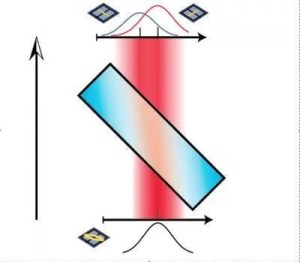 """As light goes through a birefringent crystal the horizontally and vertically polarized components of light spread out in space, but an overlap between the two components remains when they emerge. In a """"strong"""" measurement the two components would be fully separated. (c) Jonathan Leach"""