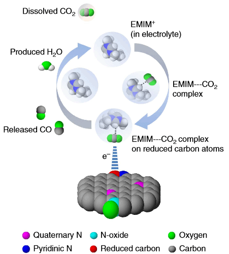 The CO2 reduction reaction takes place in three steps: (1) an intermediate (EMIM–CO2 complex) formation, (2) adsorption of EMIM–CO2 complex on the reduced carbon atoms and (3) CO formation. Photo: Nature Communications