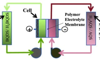 Schematic of aqueous organic redox flow battery (ORBAT) (credit: Bo Yang et al./Journal of the Electrochemical Society)