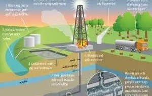 A typical fracking well. Image: Frontiers of Ecology