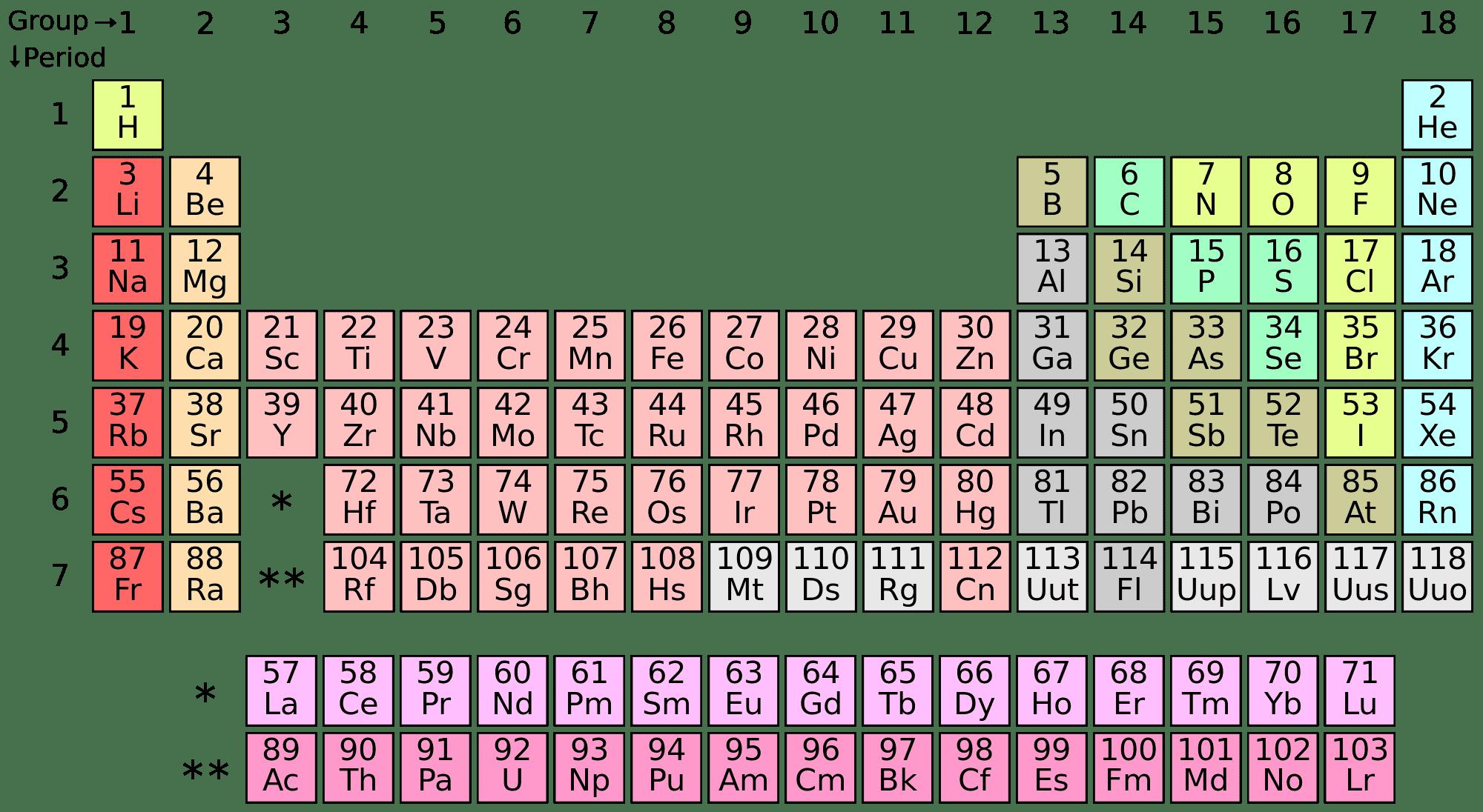 How Albert Einstein Broke The Periodic Table